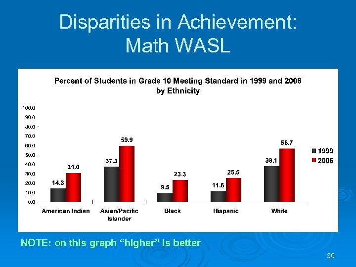 "Disparities in Achievement: Math WASL NOTE: on this graph ""higher"" is better 30"