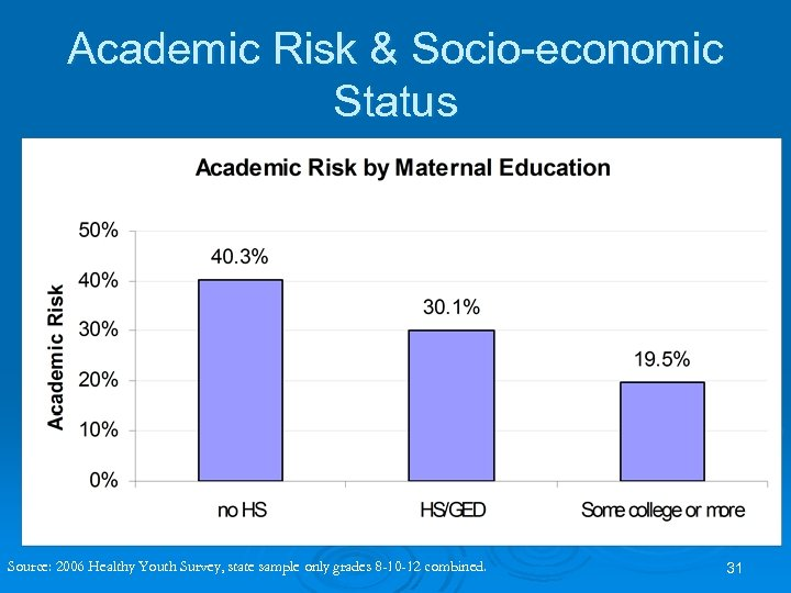 Academic Risk & Socio-economic Status Source: 2006 Healthy Youth Survey, state sample only grades