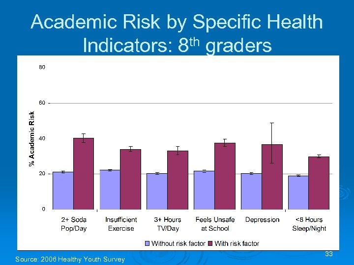 Academic Risk by Specific Health Indicators: 8 th graders Source: 2006 Healthy Youth Survey