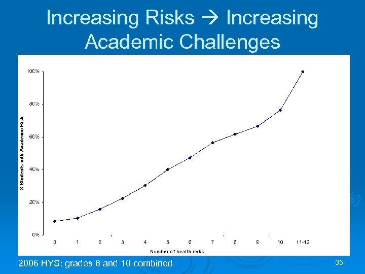 Increasing Risks Increasing Academic Challenges 2006 HYS: grades 8 and 10 combined 35