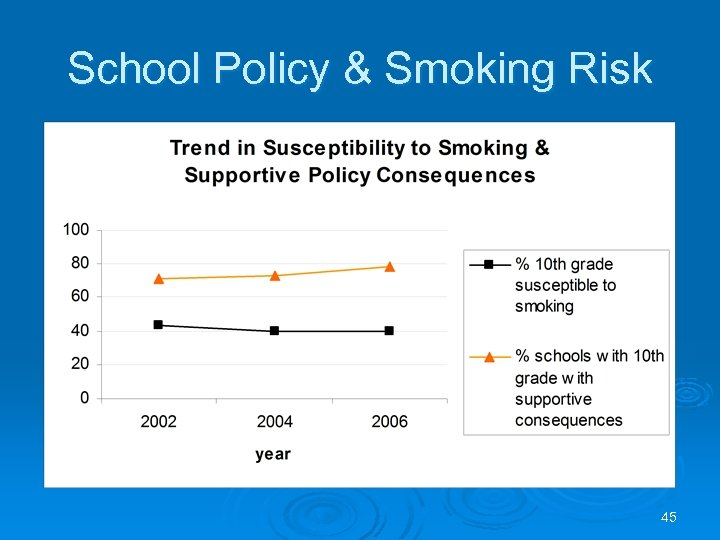School Policy & Smoking Risk 45