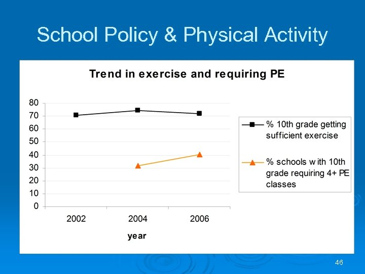 School Policy & Physical Activity 46