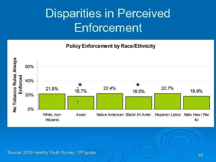 Disparities in Perceived Enforcement Source: 2006 Healthy Youth Survey, 10 th grade 49