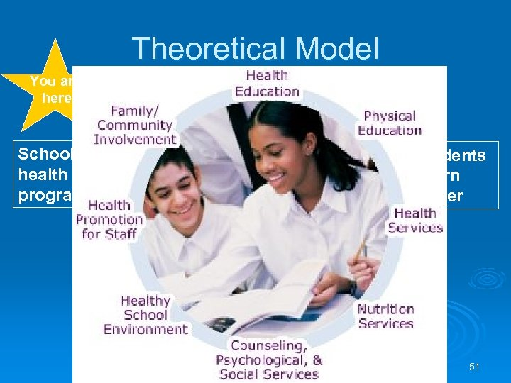 Theoretical Model You are here School health programs Pro-health school policies, procedures & environments