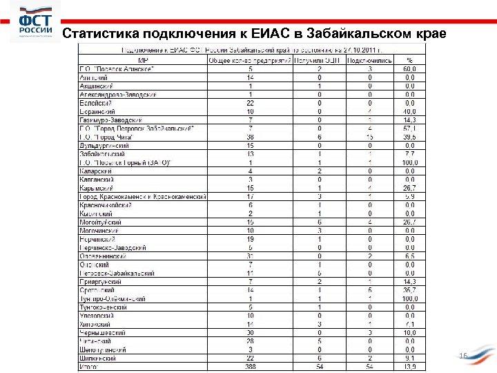 Статистика подключения к ЕИАС в Забайкальском крае 16
