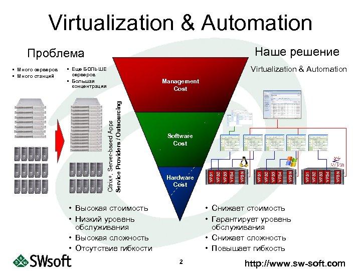 Virtualization & Automation Наше решение Проблема Virtualization & Automation • Еще БОЛЬШЕ серверов •