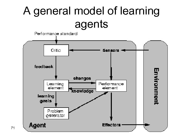 A general model of learning agents 71