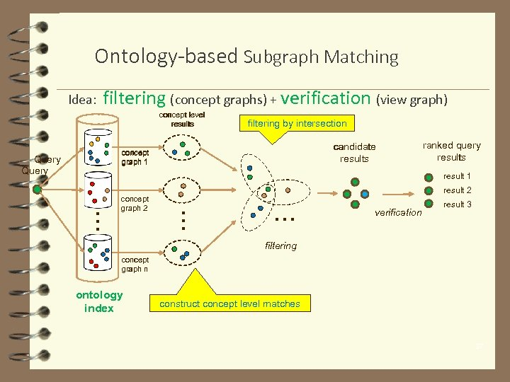 Ontology-based Subgraph Matching Idea: filtering (concept graphs) + verification (view graph) concept level results