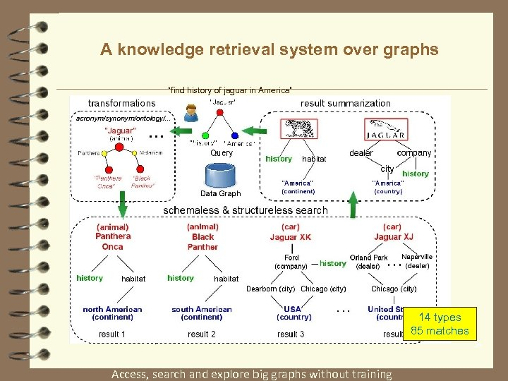 "A knowledge retrieval system over graphs ""find history of jaguar in America"" (SIGMOD 2014"