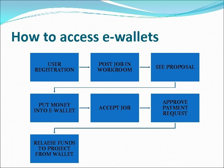 How to access e-wallets USER REGISTRATION PUT MONEY INTO E-WALLET RELAESE FUNDS TO PROJECT