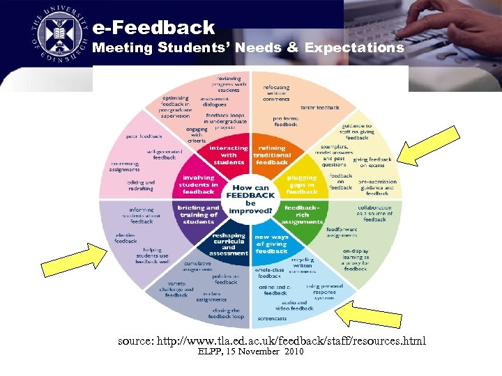 e-Feedback Meeting Students' Needs & Expectations source: http: //www. tla. ed. ac. uk/feedback/staff/resources. html