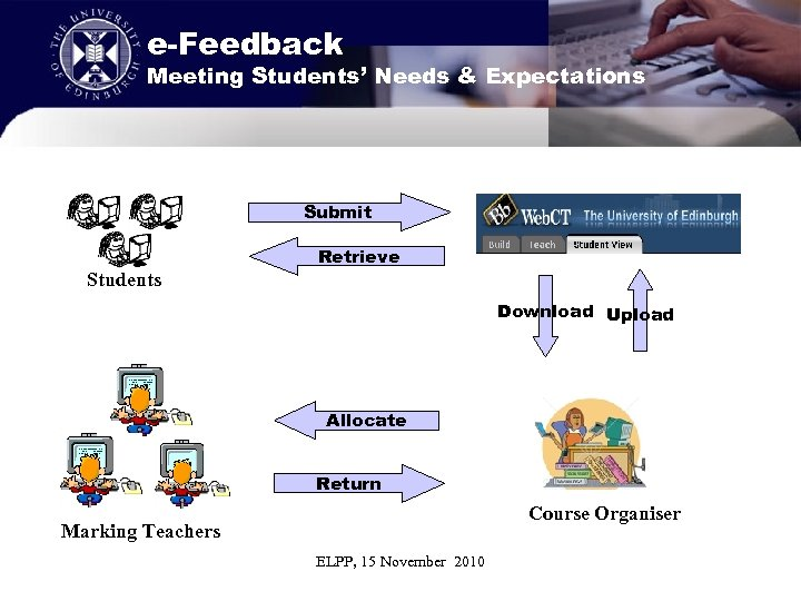 e-Feedback Meeting Students' Needs & Expectations Submit Retrieve Students Download Upload Allocate Return Course