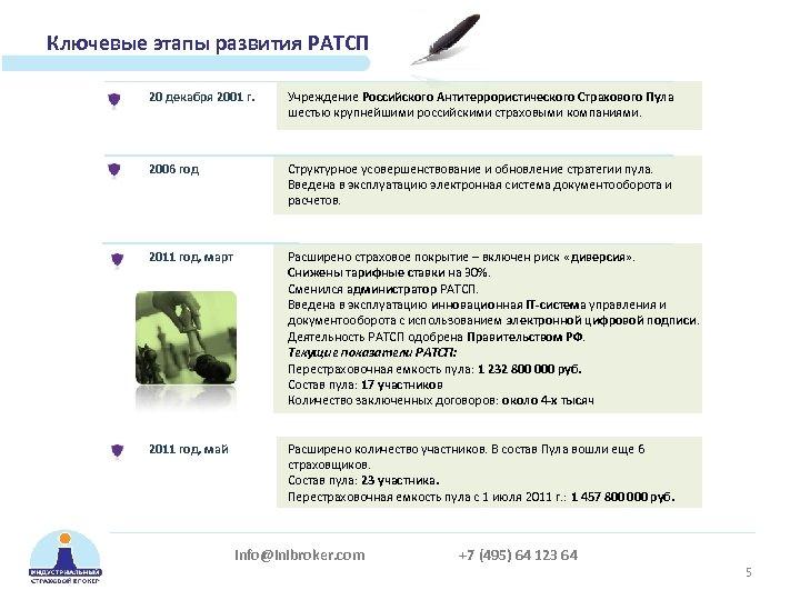 Ключевые этапы развития РАТСП 20 декабря 2001 г. Учреждение Российского Антитеррористического Страхового Пула шестью