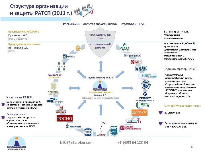 Структура организации и защиты РАТСП (2011 г. ) Российский Антитеррористический Страховой Пул Председатель Набсовета