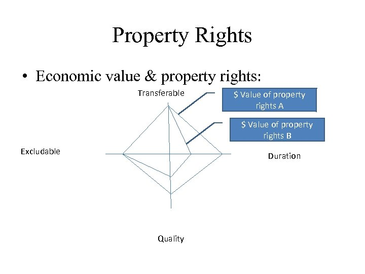 Property Rights • Economic value & property rights: Transferable $ Value of property rights