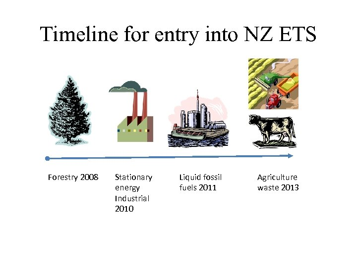 Timeline for entry into NZ ETS Forestry 2008 Stationary energy Industrial 2010 Liquid fossil