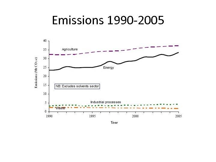 Emissions 1990 -2005