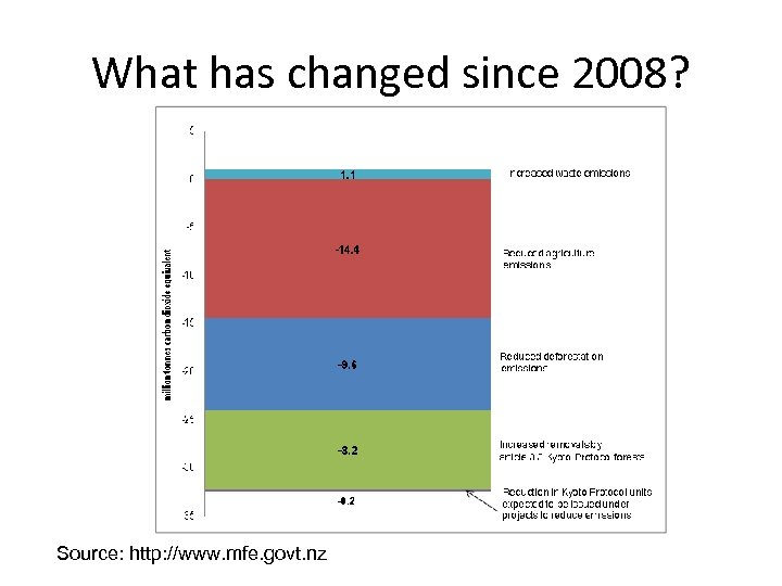 What has changed since 2008? Source: http: //www. mfe. govt. nz