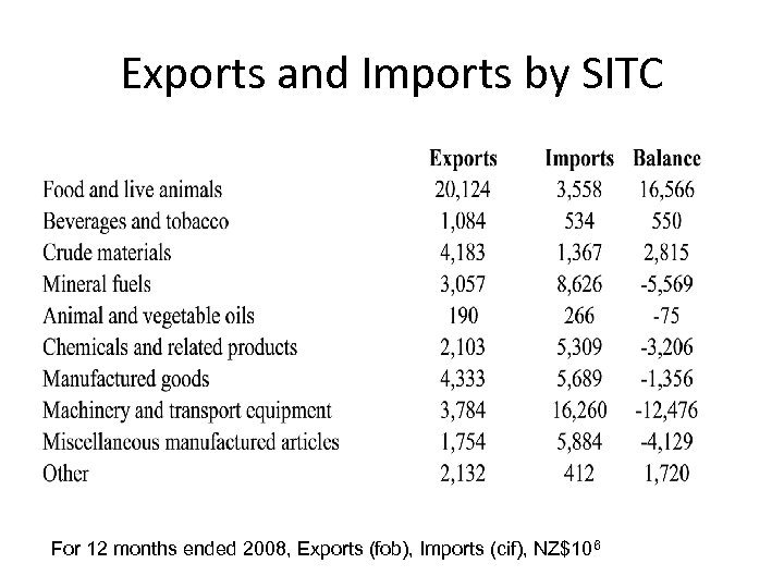 Exports and Imports by SITC For 12 months ended 2008, Exports (fob), Imports (cif),