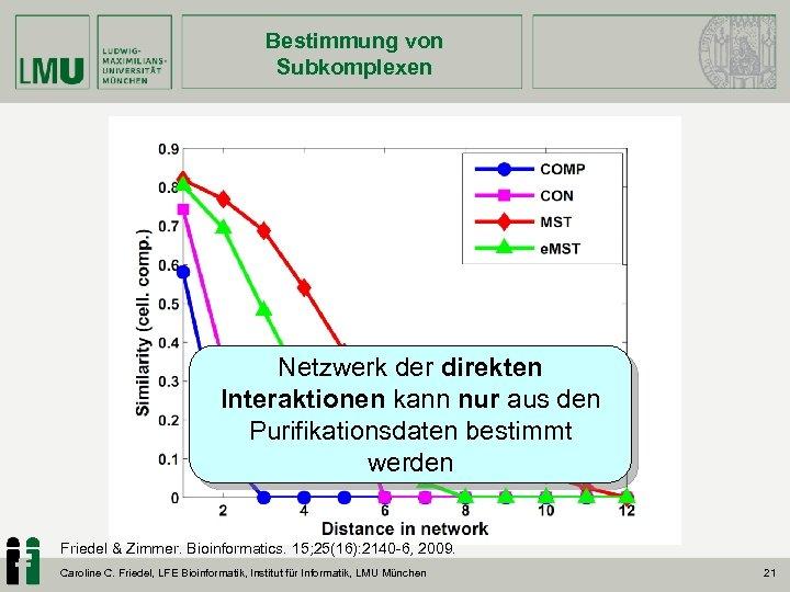 Bestimmung von Subkomplexen Netzwerk der direkten Interaktionen kann nur aus den Purifikationsdaten bestimmt werden