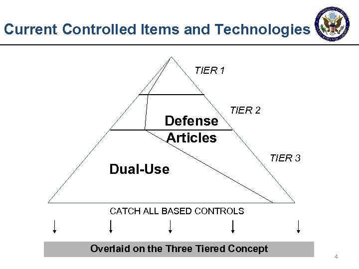 Current Controlled Items and Technologies TIER 1 Defense Articles TIER 2 Dual-Use TIER 3
