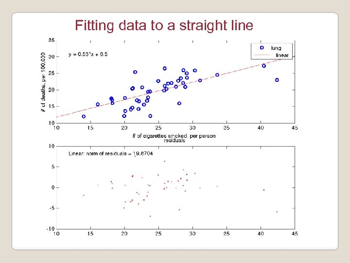 Fitting data to a straight line