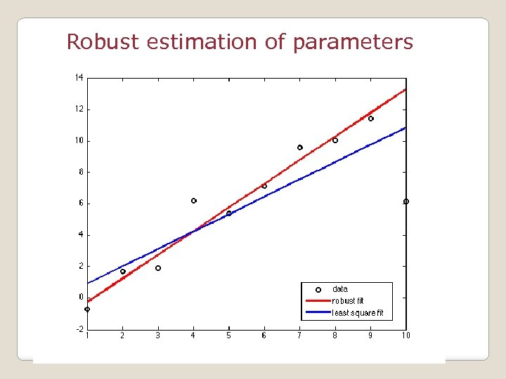 Robust estimation of parameters