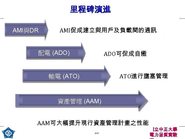 里程碑演進 AMI與DR AMI促成建立與用戶及負載間的通訊 配電 (ADO) ADO可促成自癒 ATO進行壅塞管理 輸電 (ATO) 資產管理 (AAM) AAM可大幅提升現行資產管理計畫之性能 33 國立中正大學