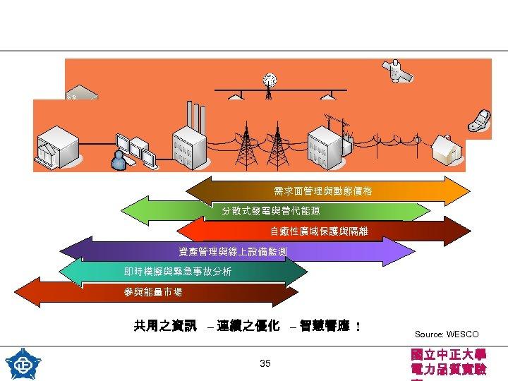 需求面管理與動態價格 分散式發電與替代能源 自癒性廣域保護與隔離 資產管理與線上設備監測 即時模擬與緊急事故分析 參與能量市場 共用之資訊 – 連續之優化 – 智慧響應 ! 35 Source:
