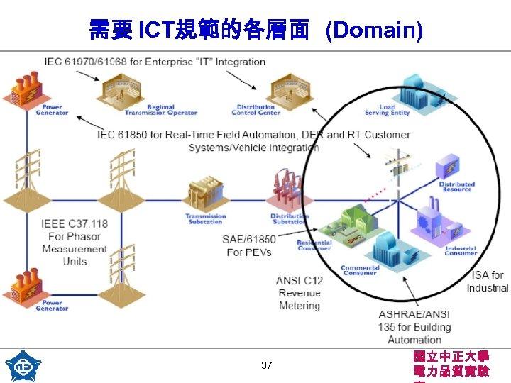 需要 ICT規範的各層面 (Domain) 37 國立中正大學 電力品質實驗