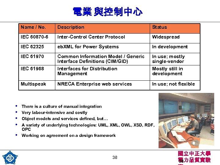 電業 與控制中心 Name / No. Description Status IEC 60870 -6 Inter-Control Center Protocol Widespread