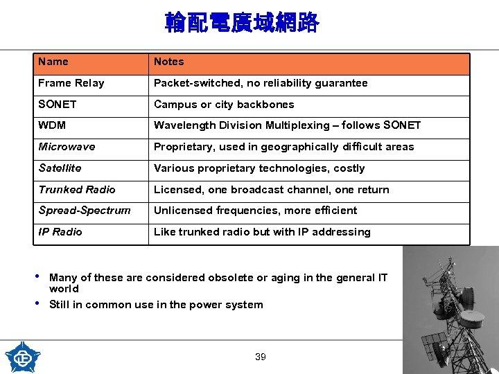 輸配電廣域網路 Name Notes Frame Relay Packet-switched, no reliability guarantee SONET Campus or city backbones