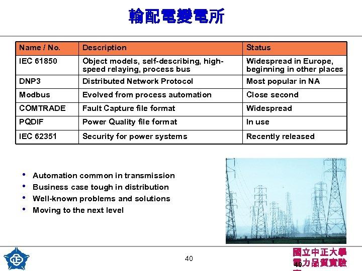 輸配電變電所 Name / No. Description Status IEC 61850 DNP 3 Object models, self-describing, highspeed