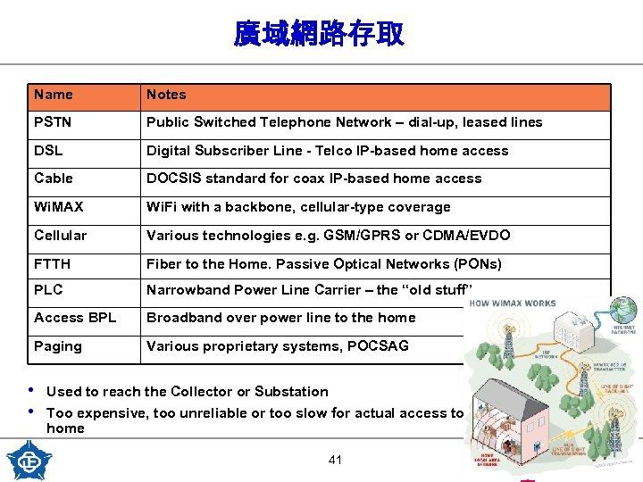 廣域網路存取 Name Notes PSTN Public Switched Telephone Network – dial-up, leased lines DSL Digital