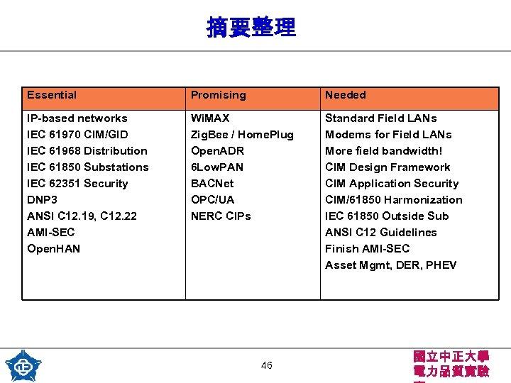 摘要整理 Essential Promising Needed IP-based networks IEC 61970 CIM/GID IEC 61968 Distribution IEC 61850