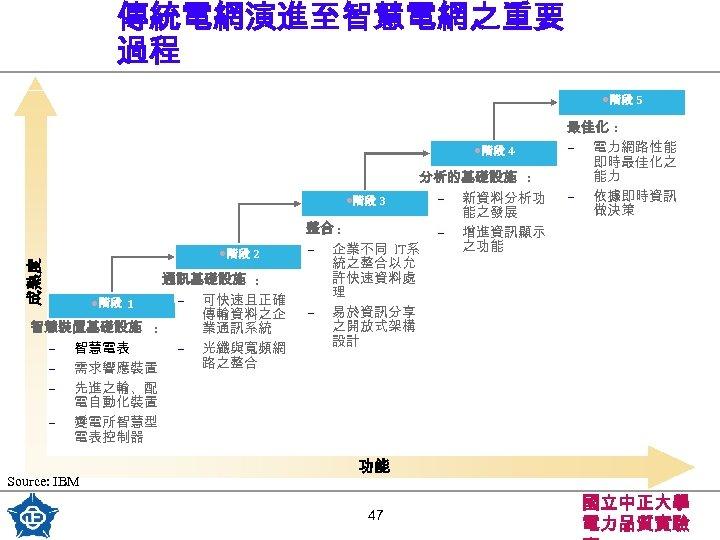 傳統電網演進至智慧電網之重要 過程 • 階段 5 成熟度 • 階段 4 • 階段 2 通訊基礎設施 :