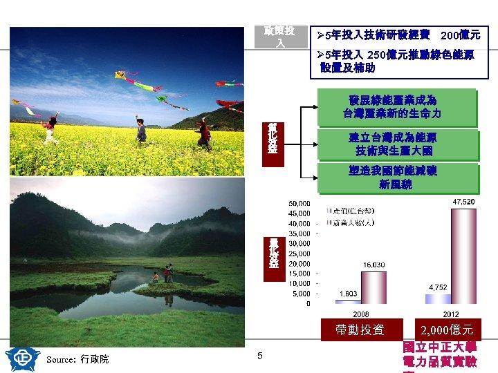 政策投 入 Ø 5年投入技術研發經費 200億元 Ø 5年投入 250億元推動綠色能源 設置及補助 發展綠能產業成為 台灣產業新的生命力 質 化 效
