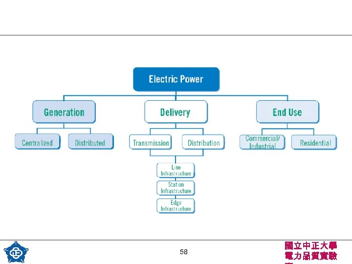 58 國立中正大學 電力品質實驗