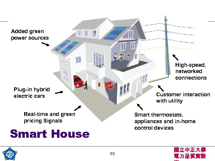 Added green power sources High-speed, networked connections Plug-in hybrid electric cars Customer interaction with
