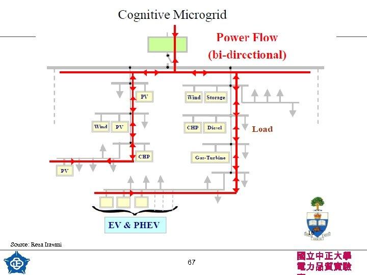 Source: Reza Iravani 67 國立中正大學 電力品質實驗