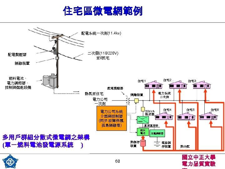 住宅區微電網範例 配電系統一次側(11. 4 kv) 配電變壓器 二次側(110/220 V) 至 6民宅 隔離裝置 燃料電池、 電力調節器、 控制與儲能設備 住宅2