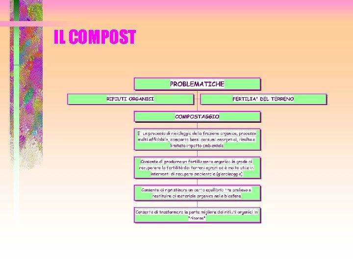 IL COMPOST