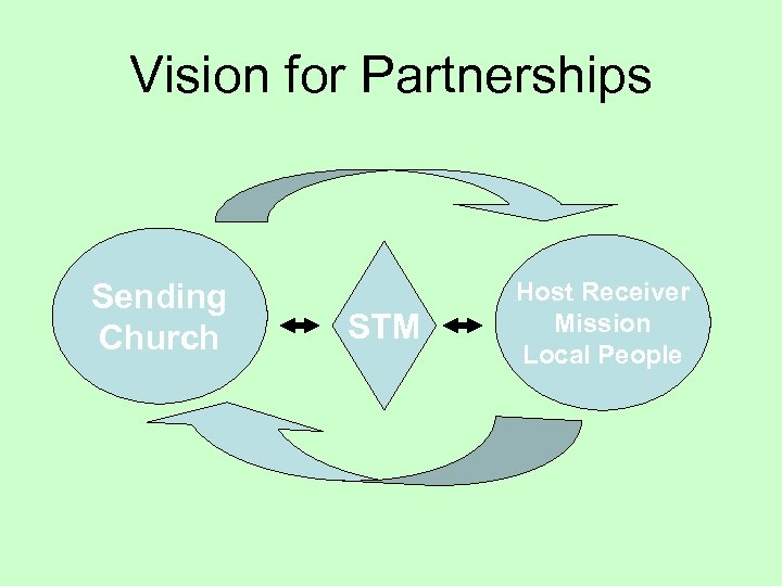 Vision for Partnerships Sending Church STM Host Receiver Mission Local People