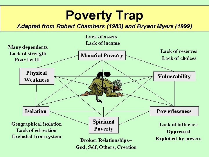 Poverty Trap Adapted from Robert Chambers (1983) and Bryant Myers (1999) Many dependents Lack