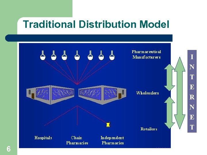 Traditional Distribution Model I N T E R N E T 6