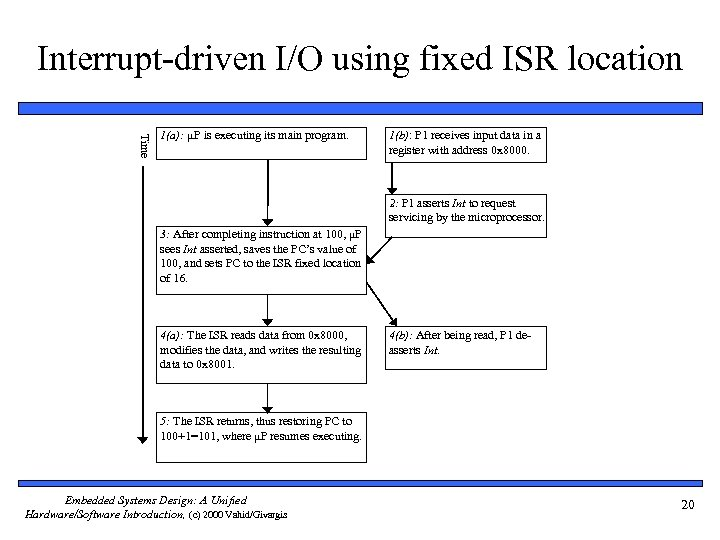 Interrupt-driven I/O using fixed ISR location Time 1(a): μP is executing its main program.