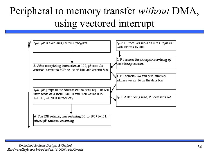 Peripheral to memory transfer without DMA, using vectored interrupt Time 1(a): μP is executing