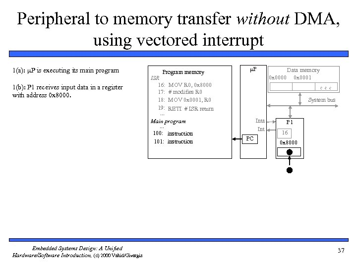 Peripheral to memory transfer without DMA, using vectored interrupt 1(a): P is executing its