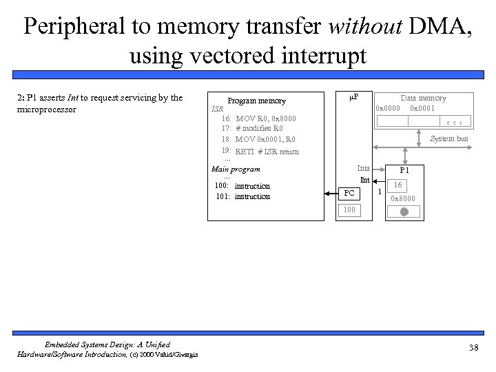 Peripheral to memory transfer without DMA, using vectored interrupt 2: P 1 asserts Int