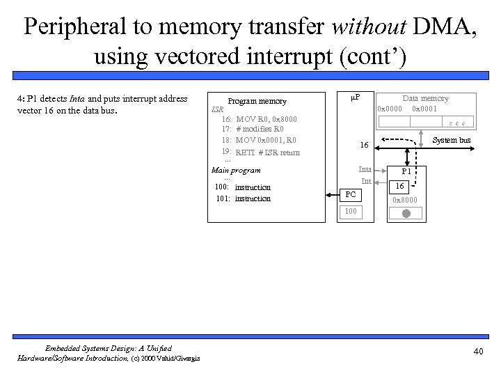 Peripheral to memory transfer without DMA, using vectored interrupt (cont') 4: P 1 detects
